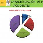 Caracterización de los accidentes de trabajo 2015