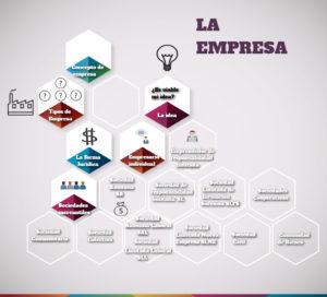 Infografía realizada por Juan Manuel López, alumno de 2º curso del CFGS de Sistemas Electrotécnicos y Automatizados