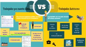 Infografia Trabajador por cuenta Ajena VS T. Autónomo