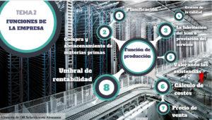 Infografía realizada por Raúl, alumno de 2º curso del CFGS de Sistemas Electrotécnicos y Automatizados
