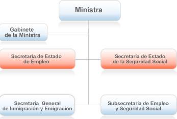 Organigrama Ministerio de Empleo_laboral