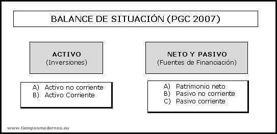 Balance de Situación PGC 2007