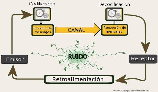 http://www.tiemposmodernos.eu/descargas/curso09-10/ret/Comunicacion.jpg