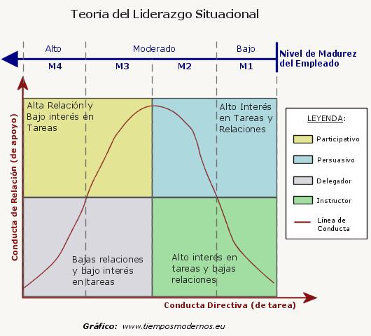 teoría del liderazgo situacional