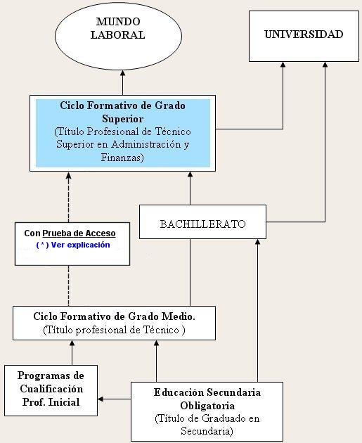 Itinerario de Acceso a Ciclos Formativos de Grado Superior