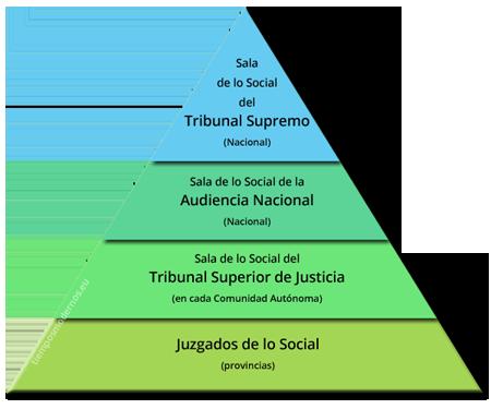 Pirámide Tribunales de lo Social